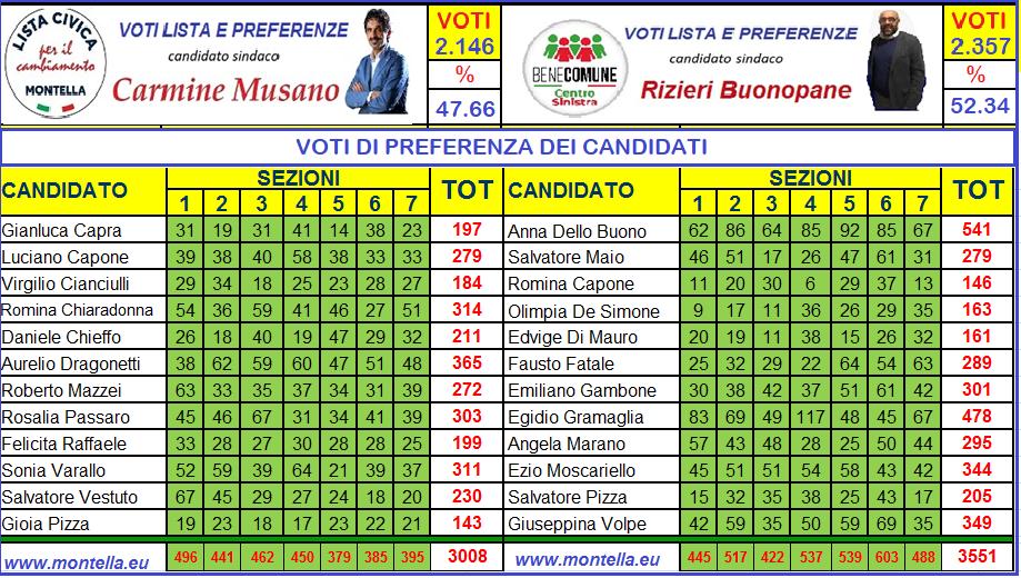 Speciale elezioni 2019 Montella - AGGIORNATI AL 28/05/2019