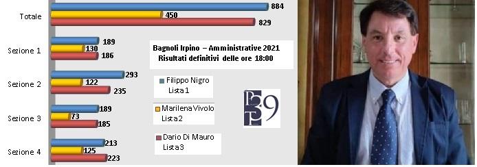 Bagnoli, terminato lo scrutino. Filippo Nigro è il nuovo sindaco di Bagnoli  . Da Palazzo Tenta 39